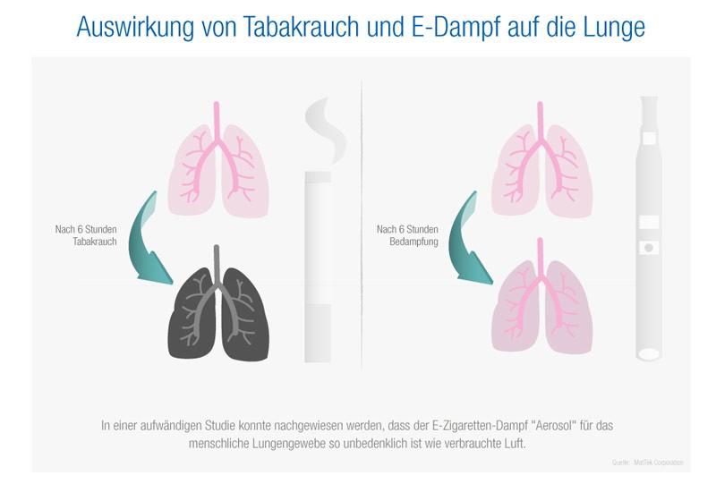 E Zigarette Gesundheit