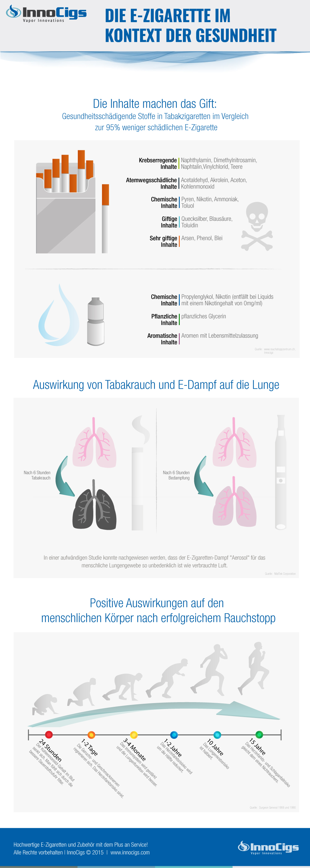 Ausführliche Infografik zu E-Zigaretten und Gesundheit