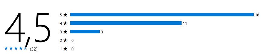 Bewertungen der App im Microsoft Store