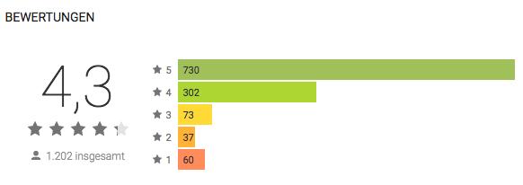Bewertungen für Liquix im Google Play Store
