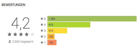 Bewertungen der Vapers Toolbox im Google Play Store