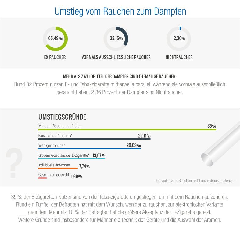 Infografik zu Umsteigern und Dampfern