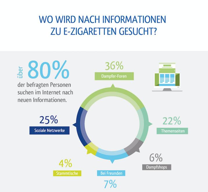 Kreisdiagramm zeigt wo Menschen sich über E-Zigaretten informieren