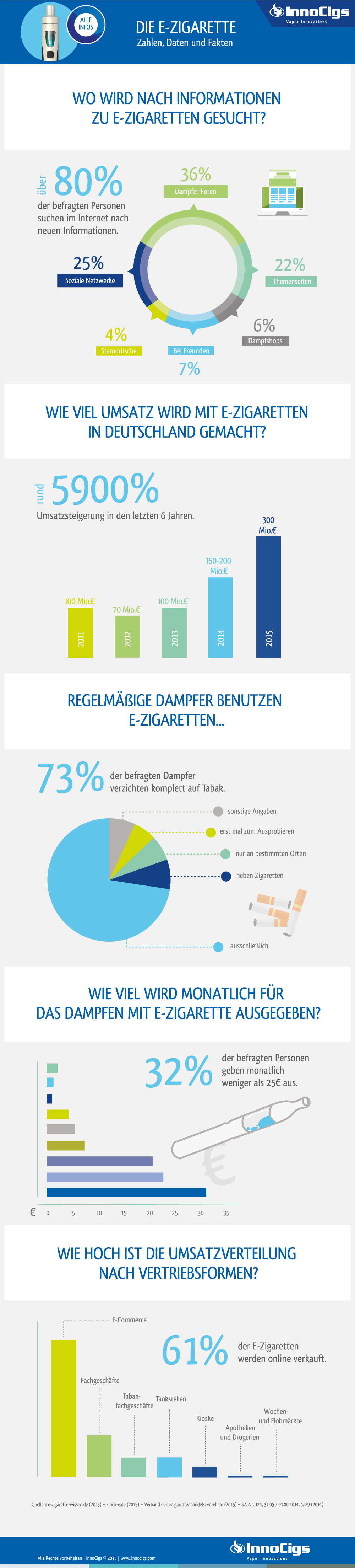 zahlen daten fakten zu dampfern e zigaretten deutschland innocigs. Black Bedroom Furniture Sets. Home Design Ideas