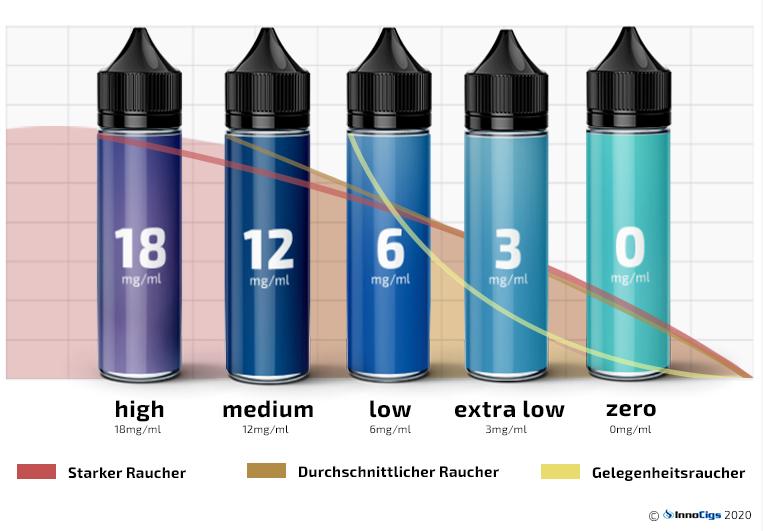 Passende Nikotinstärke in Liquids aufgeschlüsselt nach unterschiedlichen Dampfertypen