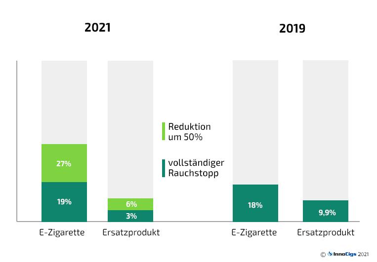 studie 2021 vergleich e-zigarette nikotinersatzprodukte